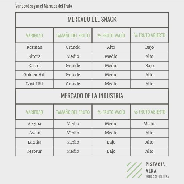 variedad-de-pistacho-segun-mercado